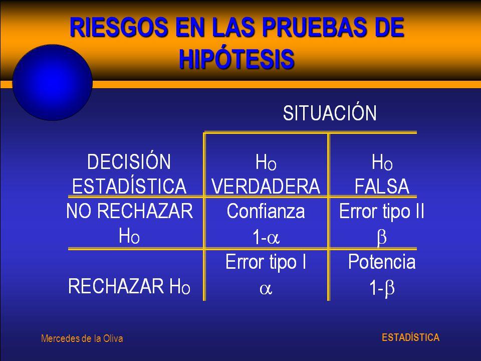 ESTADÍSTICA Mercedes de la Oliva RIESGOS EN LAS PRUEBAS DE HIPÓTESIS