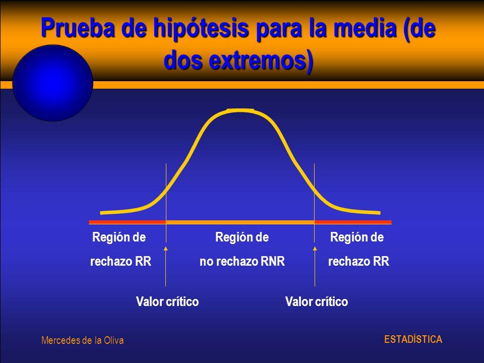 ESTADÍSTICA Mercedes de la Oliva Prueba de hipótesis para la media (de dos extremos) Región de no rechazo RNR Región de rechazo RR Región de rechazo R