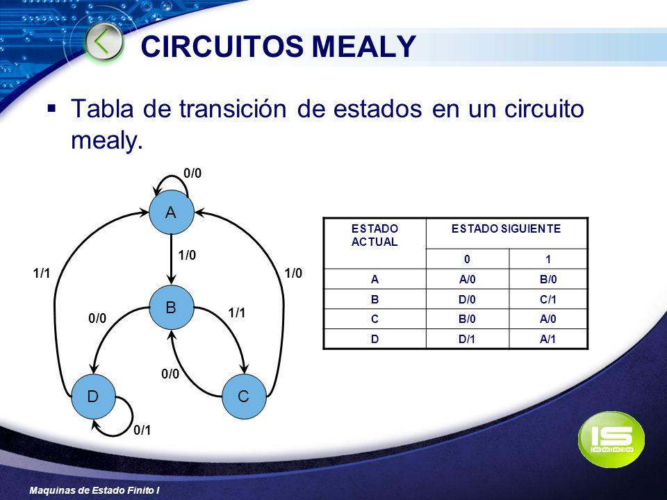 Maquinas de Estado Finito I CIRCUITOS MEALY Tabla de transición de estados en un circuito mealy. ESTADO ACTUAL ESTADO SIGUIENTE 01 AA/0B/0 BD/0C/1 CB/