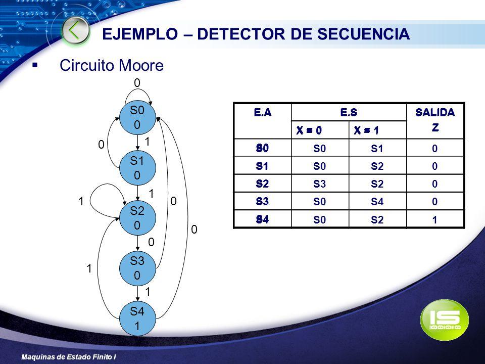 Maquinas de Estado Finito I EJEMPLO – DETECTOR DE SECUENCIA Circuito Moore S0 0 S1 0 S2 0 S3 0 S4 1 0 1 0 0 0 0 1 1 1 1 E.AE.SSALIDA Z X = 0X = 1 S0 S