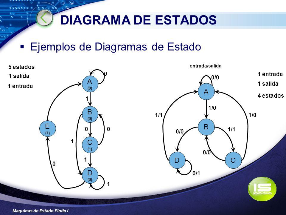 Maquinas de Estado Finito I DIAGRAMA DE ESTADOS Ejemplos de Diagramas de Estado 1 entrada 1 salida 5 estados 1 entrada 1 salida 4 estados A (0) B (0)