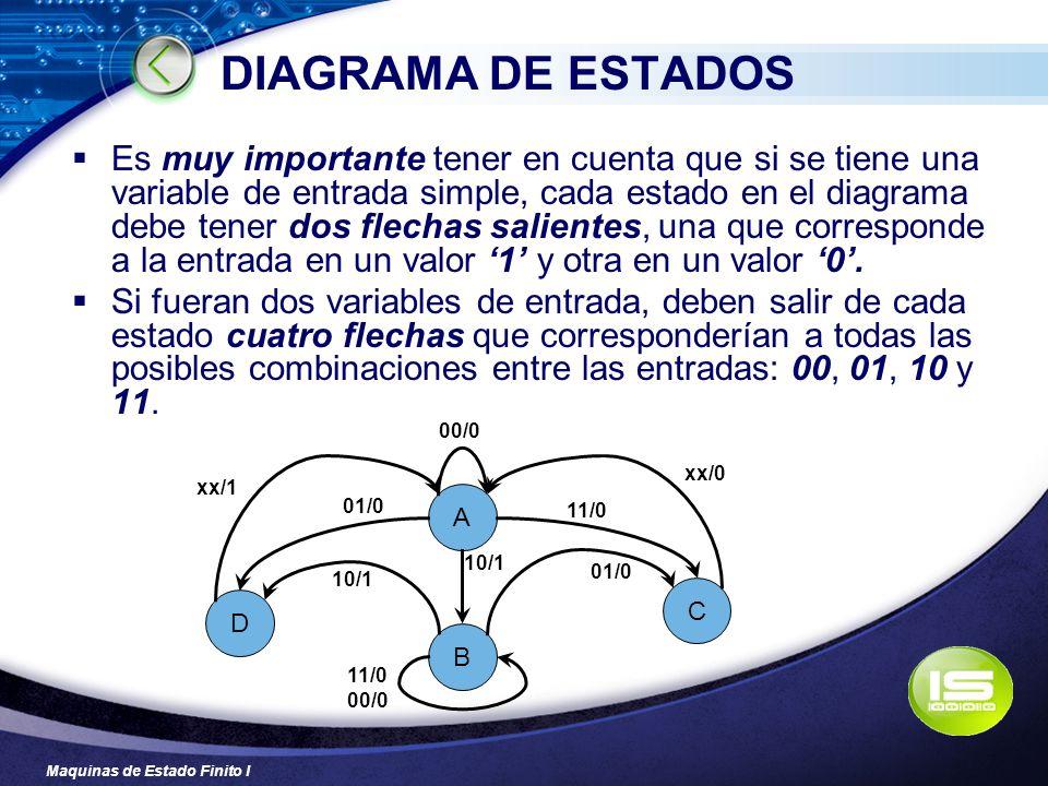 Maquinas de Estado Finito I DIAGRAMA DE ESTADOS Es muy importante tener en cuenta que si se tiene una variable de entrada simple, cada estado en el di