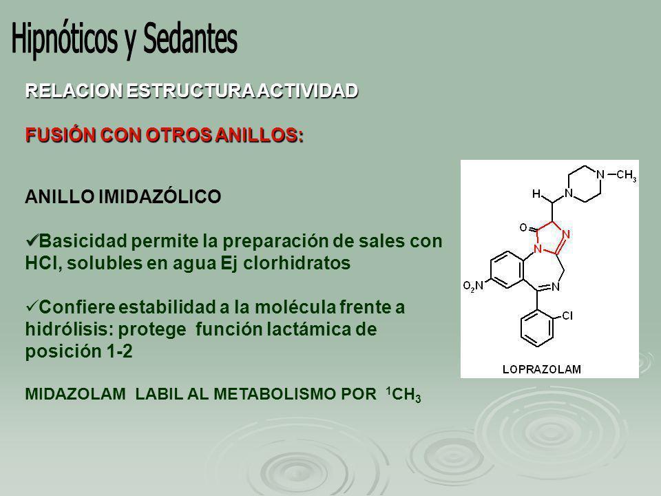 RELACION ESTRUCTURA ACTIVIDAD FUSIÓN CON OTROS ANILLOS: ANILLO IMIDAZÓLICO Basicidad permite la preparación de sales con HCl, solubles en agua Ej clorhidratos Confiere estabilidad a la molécula frente a hidrólisis: protege función lactámica de posición 1-2 MIDAZOLAM LABIL AL METABOLISMO POR 1 CH 3
