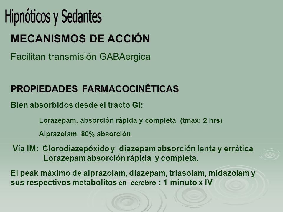 MECANISMOS DE ACCIÓN Facilitan transmisión GABAergica PROPIEDADES FARMACOCINÉTICAS Bien absorbidos desde el tracto GI: Lorazepam, absorción rápida y completa (tmax: 2 hrs) Alprazolam 80% absorción Vía IM: Clorodiazepóxido y diazepam absorción lenta y errática Lorazepam absorción rápida y completa.