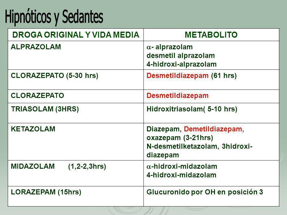 DROGA ORIGINAL Y VIDA MEDIAMETABOLITO ALPRAZOLAM - alprazolam desmetil alprazolam 4-hidroxi-alprazolam CLORAZEPATO (5-30 hrs)Desmetildiazepam (61 hrs) CLORAZEPATODesmetildiazepam TRIASOLAM (3HRS)Hidroxitriasolam( 5-10 hrs) KETAZOLAMDiazepam, Demetildiazepam, oxazepam (3-21hrs) N-desmetilketazolam, 3hidroxi- diazepam MIDAZOLAM(1,2-2,3hrs) -hidroxi-midazolam 4-hidroxi-midazolam LORAZEPAM (15hrs)Glucuronido por OH en posición 3