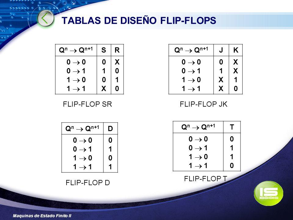 Maquinas de Estado Finito II TABLAS DE DISEÑO FLIP-FLOPS Q n Q n+1 SR 0 0 1 1 0 1 010X010X X010X010 Q n Q n+1 JK 0 0 1 1 0 1 01XX01XX XX10XX10 Q n Q n
