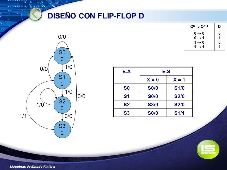 Maquinas de Estado Finito II DISEÑO CON FLIP-FLOP D Q n Q n+1 D 0 0 1 1 0 1 01010101 S0 0 S1 0 S2 0 0/0 1/1 1/0 S3 0 0/0 E.AE.S X = 0X = 1 S0S0/0S1/0