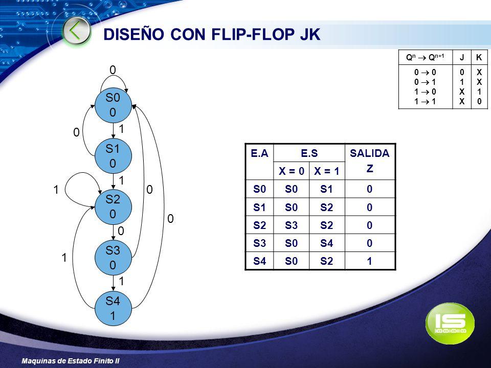 Maquinas de Estado Finito II DISEÑO CON FLIP-FLOP JK S0 0 S1 0 S2 0 S3 0 S4 1 0 1 0 0 0 0 1 1 1 1 E.AE.SSALIDA Z X = 0X = 1 S0 S10 S0S20 S3S20 S3S0S40