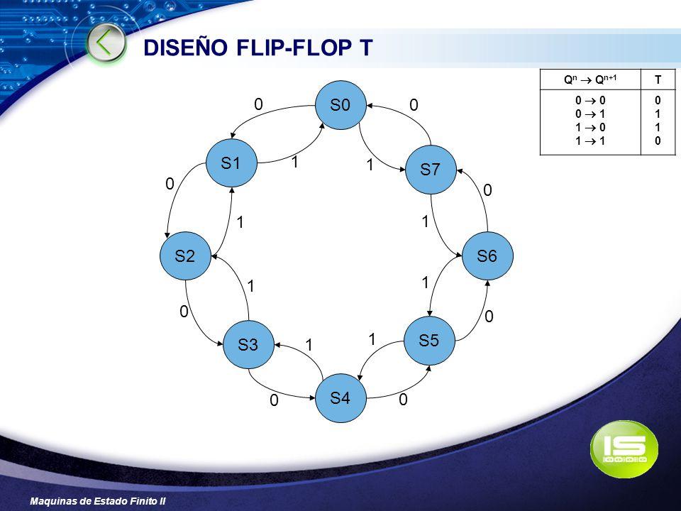 Maquinas de Estado Finito II DISEÑO FLIP-FLOP T S1 S4 S0 S7 S5 S3 S6S2 0 1 0 0 0 0 0 0 0 1 1 1 1 1 1 1 Q n Q n+1 T 0 0 1 1 0 1 01100110