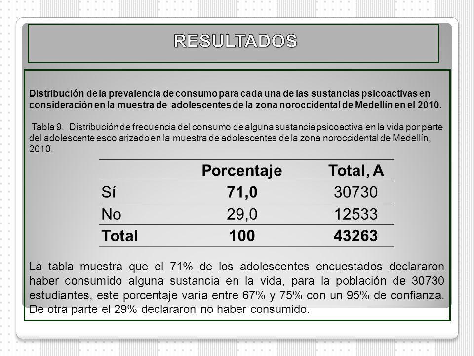 Distribución de la prevalencia de consumo para cada una de las sustancias psicoactivas en consideración en la muestra de adolescentes de la zona noroc