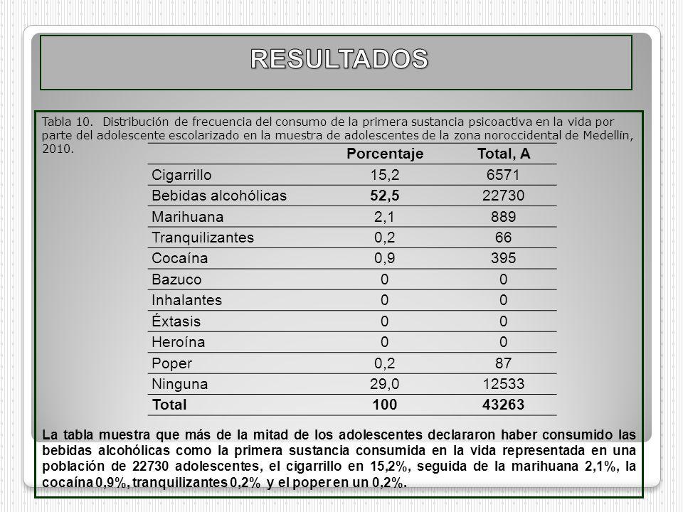 Tabla 10. Distribución de frecuencia del consumo de la primera sustancia psicoactiva en la vida por parte del adolescente escolarizado en la muestra d