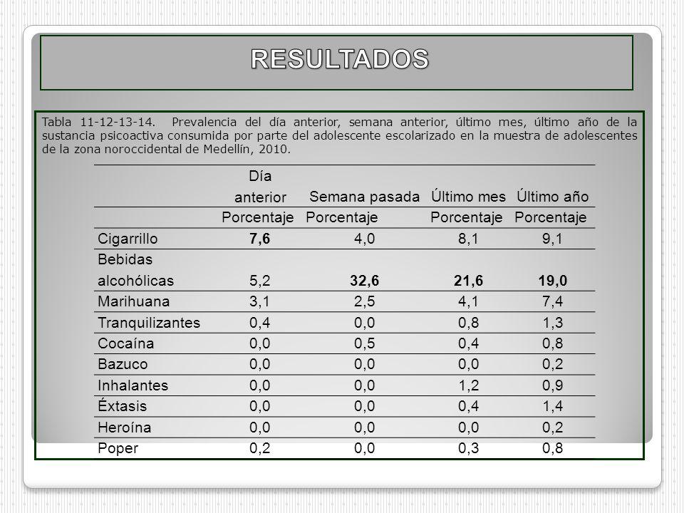 Tabla 11-12-13-14. Prevalencia del día anterior, semana anterior, último mes, último año de la sustancia psicoactiva consumida por parte del adolescen