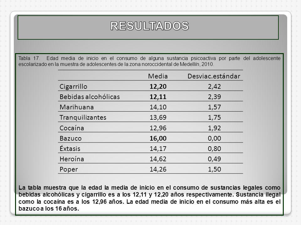 Tabla 17. Edad media de inicio en el consumo de alguna sustancia psicoactiva por parte del adolescente escolarizado en la muestra de adolescentes de l