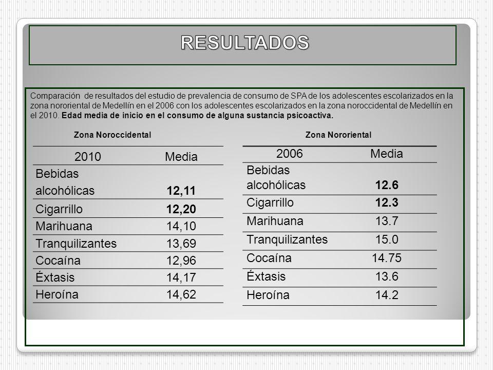 Comparación de resultados del estudio de prevalencia de consumo de SPA de los adolescentes escolarizados en la zona nororiental de Medellín en el 2006