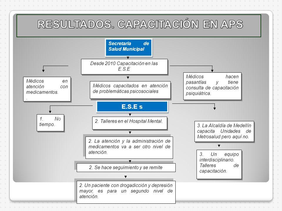 Secretaría de Salud Municipal E.S.E s 1. No tiempo. Desde 2010 Capacitación en las E.S.E 2. La atención y la administración de medicamentos va a ser o