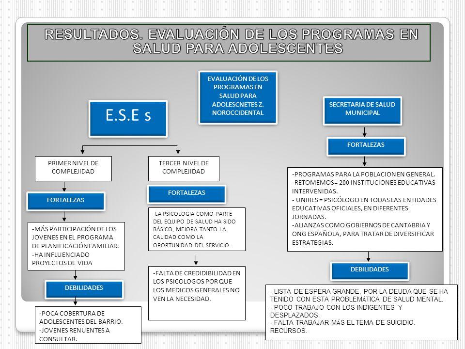 EVALUACIÓN DE LOS PROGRAMAS EN SALUD PARA ADOLESCNETES Z. NOROCCIDENTAL E.S.E s SECRETARIA DE SALUD MUNICIPAL PRIMER NIVEL DE COMPLEJIDAD TERCER NIVEL