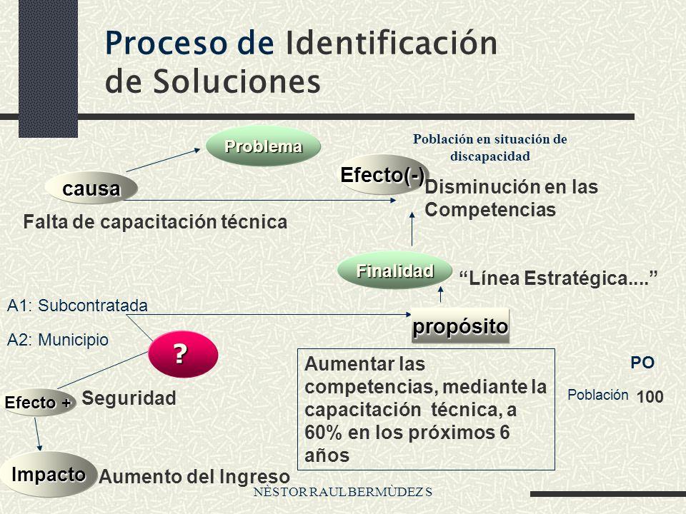 NÈSTOR RAUL BERMÙDEZ S Proceso de Identificación de Soluciones propósito Problema causa Efecto(-) Finalidad Efecto + Impacto Línea Estratégica.... Fal
