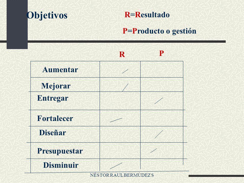 NÈSTOR RAUL BERMÙDEZ S Objetivos R=Resultado P=Producto o gestión Aumentar Mejorar Entregar Fortalecer Diseñar Presupuestar Disminuir R P