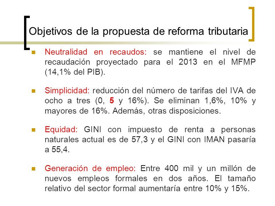 Objetivos de la propuesta de reforma tributaria Neutralidad en recaudos: se mantiene el nivel de recaudación proyectado para el 2013 en el MFMP (14,1%