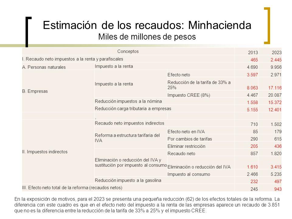Estimación de los recaudos: Minhacienda Miles de millones de pesos Conceptos 20132023 I. Recaudo neto impuestos a la renta y parafiscales 4652.445 A.