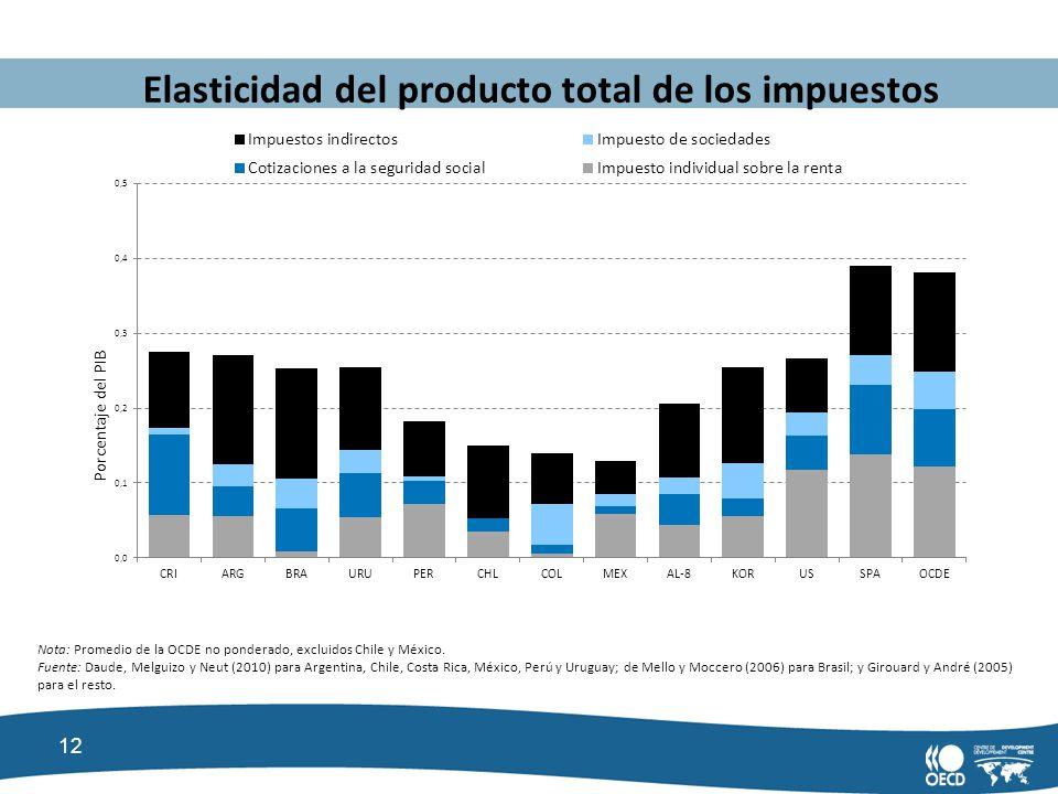 12 Elasticidad del producto total de los impuestos Nota: Promedio de la OCDE no ponderado, excluidos Chile y México. Fuente: Daude, Melguizo y Neut (2