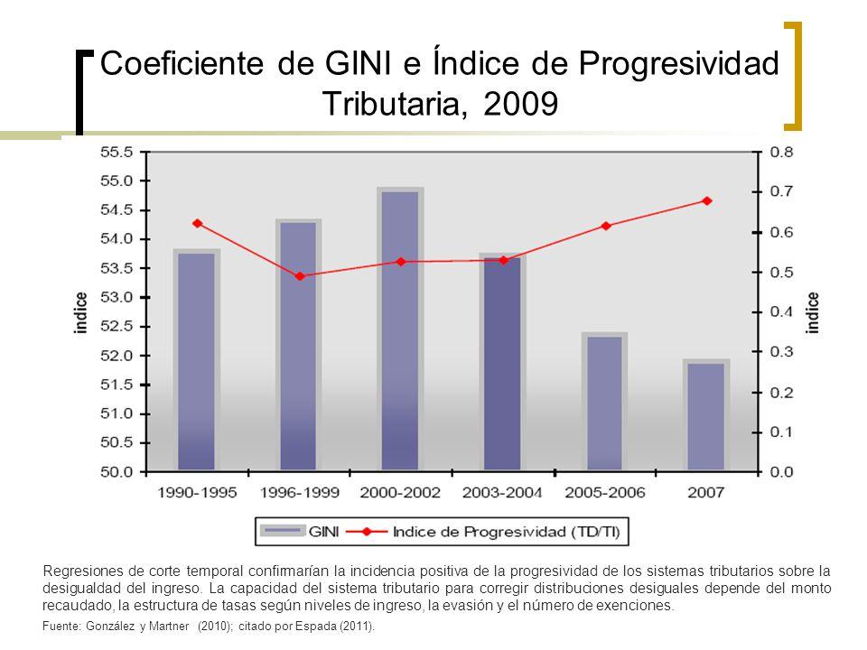 Coeficiente de GINI e Índice de Progresividad Tributaria, 2009 Regresiones de corte temporal confirmarían la incidencia positiva de la progresividad d