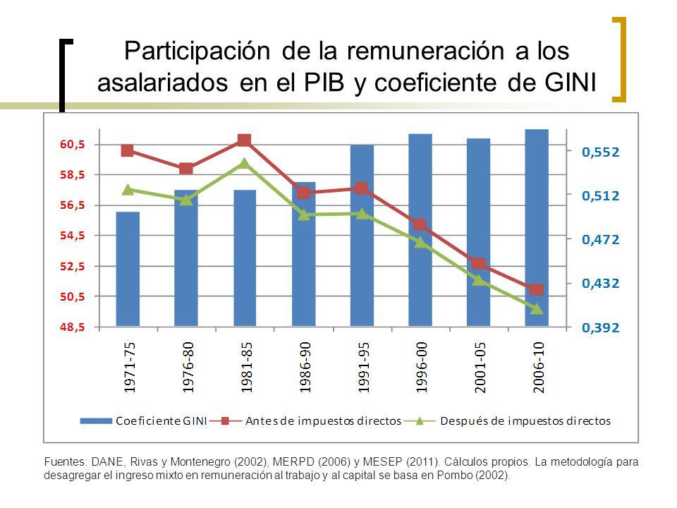 Participación de la remuneración a los asalariados en el PIB y coeficiente de GINI Fuentes: DANE, Rivas y Montenegro (2002), MERPD (2006) y MESEP (201
