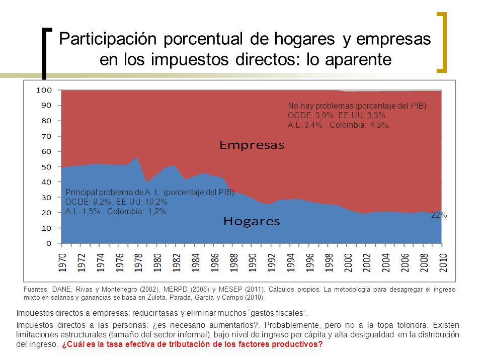Participación porcentual de hogares y empresas en los impuestos directos: lo aparente 22% Principal problema de A. L (porcentaje del PIB): OCDE: 9,2%.