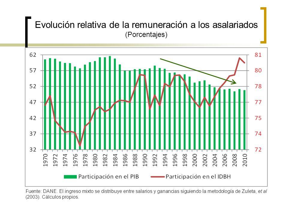 Evolución relativa de la remuneración a los asalariados (Porcentajes) Fuente: DANE. El ingreso mixto se distribuye entre salarios y ganancias siguiend