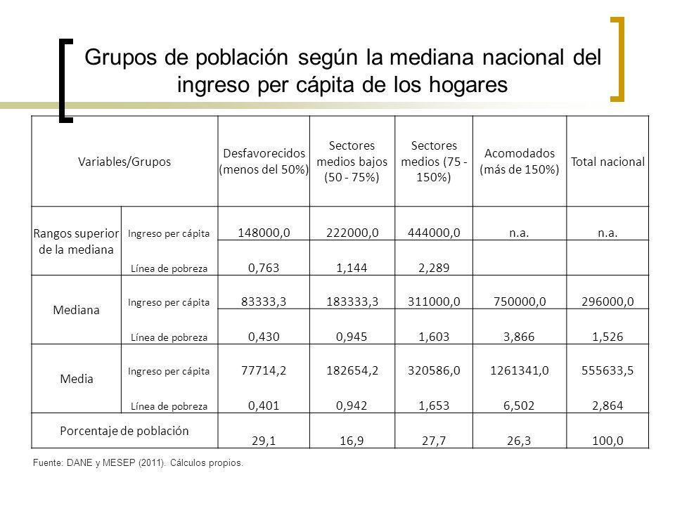 Grupos de población según la mediana nacional del ingreso per cápita de los hogares Variables/Grupos Desfavorecidos (menos del 50%) Sectores medios ba