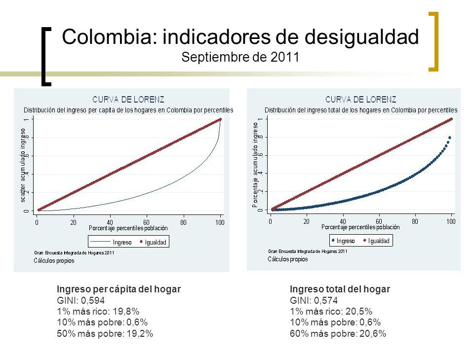 Colombia: indicadores de desigualdad Septiembre de 2011 Ingreso per cápita del hogar GINI: 0,594 1% más rico: 19,8% 10% más pobre: 0,6% 50% más pobre: