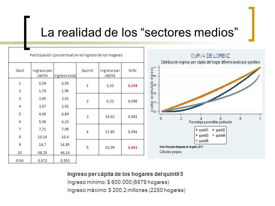 La realidad de los sectores medios Participación (porcentual) en el ingreso de los hogares Decil Ingreso per cápitaIngreso total Quintil Ingreso per c