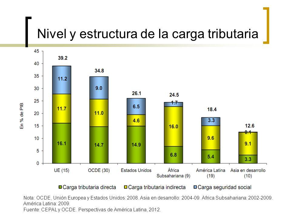 Nivel y estructura de la carga tributaria Nota: OCDE, Unión Europea y Estados Unidos: 2008. Asia en desarrollo: 2004-09. África Subsahariana: 2002-200