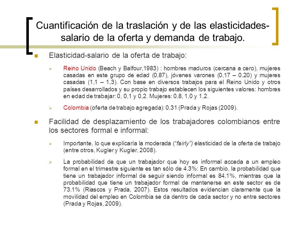 Cuantificación de la traslación y de las elasticidades- salario de la oferta y demanda de trabajo. Elasticidad-salario de la oferta de trabajo: Reino