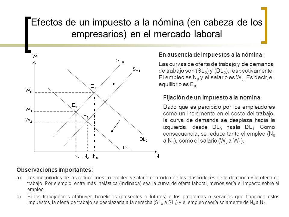 Efectos de un impuesto a la nómina (en cabeza de los empresarios) en el mercado laboral En ausencia de impuestos a la nómina: Las curvas de oferta de