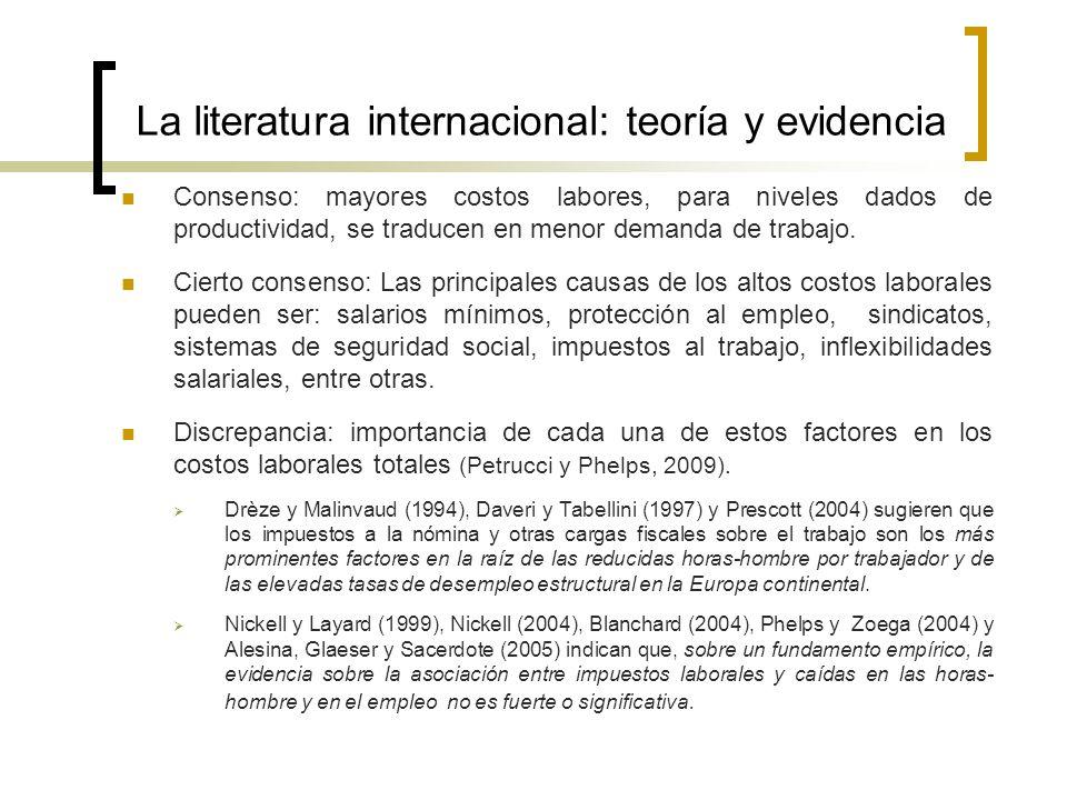 La literatura internacional: teoría y evidencia Consenso: mayores costos labores, para niveles dados de productividad, se traducen en menor demanda de