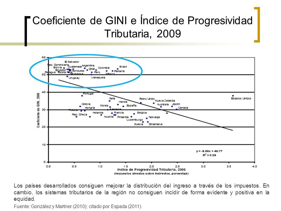 La política fiscal hace poco para disminuir la desigualdad en América Latina: coeficiente GINI Fuente: OCDE (2008a) para los países de la OCDE no latinoamericanos.