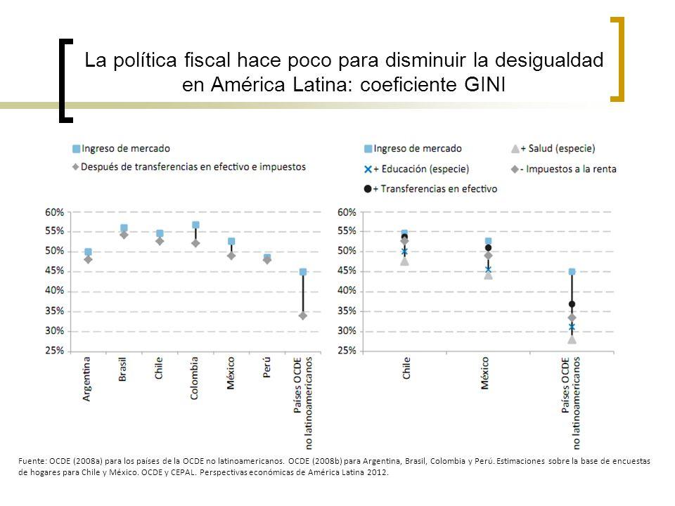 La política fiscal hace poco para disminuir la desigualdad en América Latina: coeficiente GINI Fuente: OCDE (2008a) para los países de la OCDE no lati