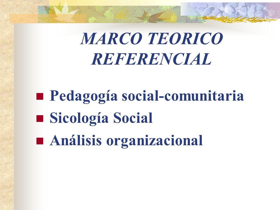 MARCO TEORICO REFERENCIAL Pedagogía social-comunitaria Sicología Social Análisis organizacional