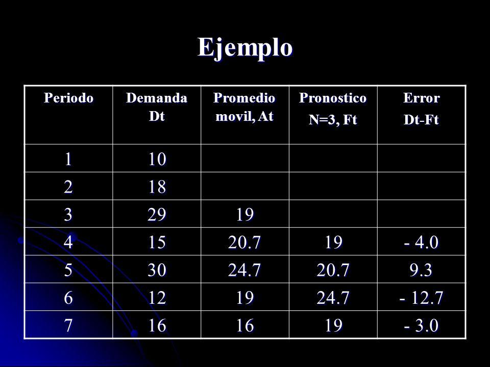 Ejemplo Periodo Demanda Dt Promedio movil, At Pronostico N=3, Ft ErrorDt-Ft 110 218 32919 41520.719 - 4.0 53024.720.79.3 6121924.7 - 12.7 7161619 - 3.
