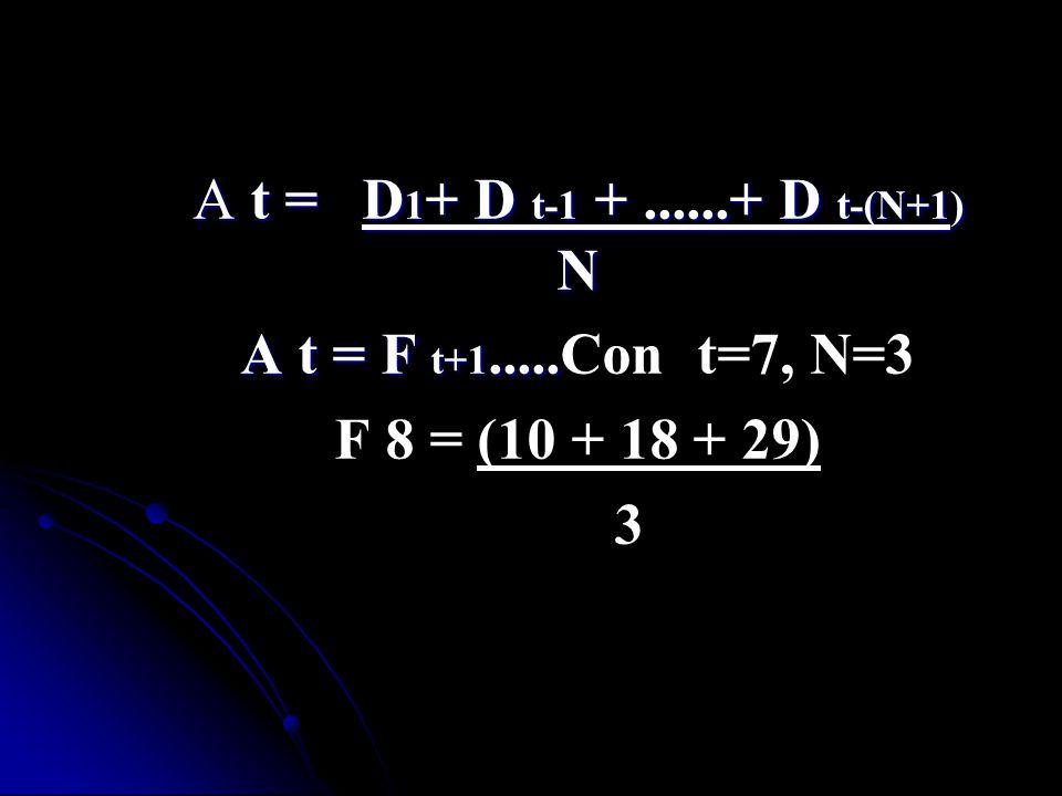 A t = D 1 + D t-1 +......+ D t-(N+1) N A t = F t+1..... A t = F t+1.....Con t=7, N=3 F 8 = (10 + 18 + 29) 3
