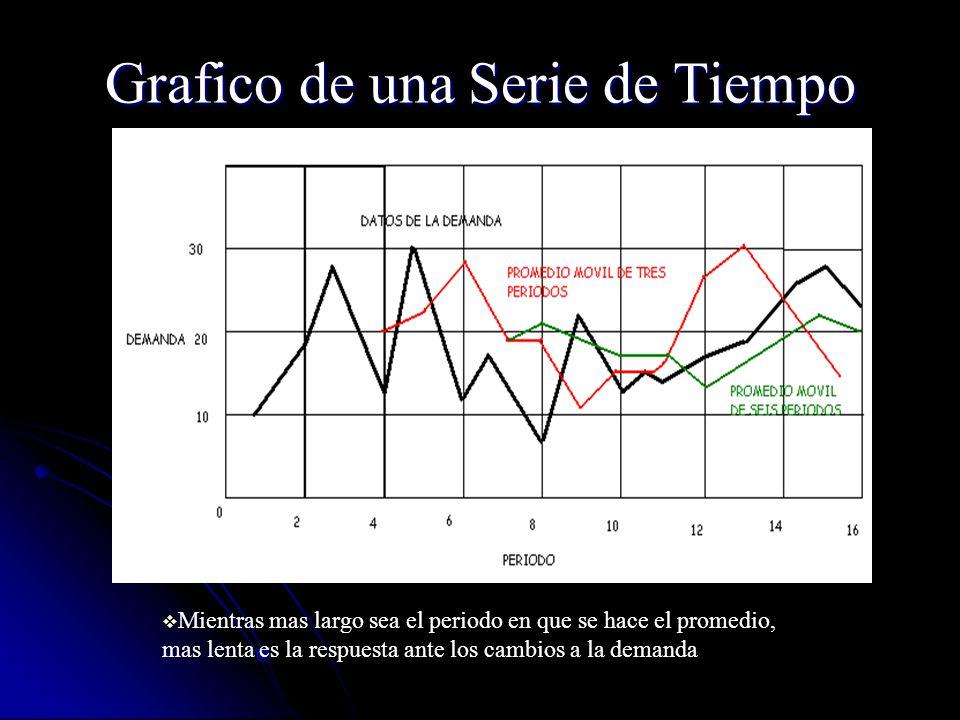 Grafico de una Serie de Tiempo Mientras mas largo sea el periodo en que se hace el promedio, mas lenta es la respuesta ante los cambios a la demanda