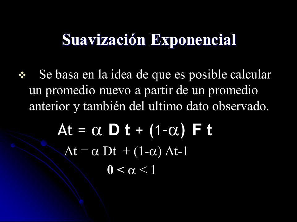 Suavización Exponencial Se basa en la idea de que es posible calcular un promedio nuevo a partir de un promedio anterior y también del ultimo dato obs