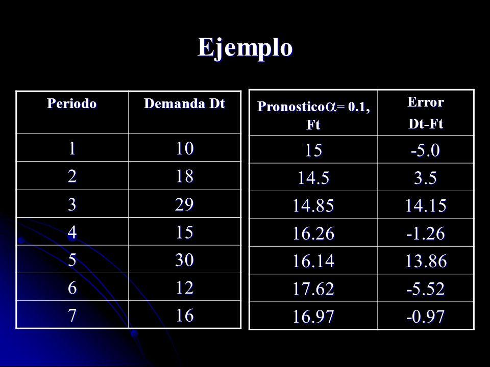 Ejemplo Periodo Demanda Dt 110 218 329 415 530 612 716 Pronostico = 0.1, Ft ErrorDt-Ft15-5.0 14.53.5 14.8514.15 16.26-1.26 16.1413.86 17.62-5.52 16.97
