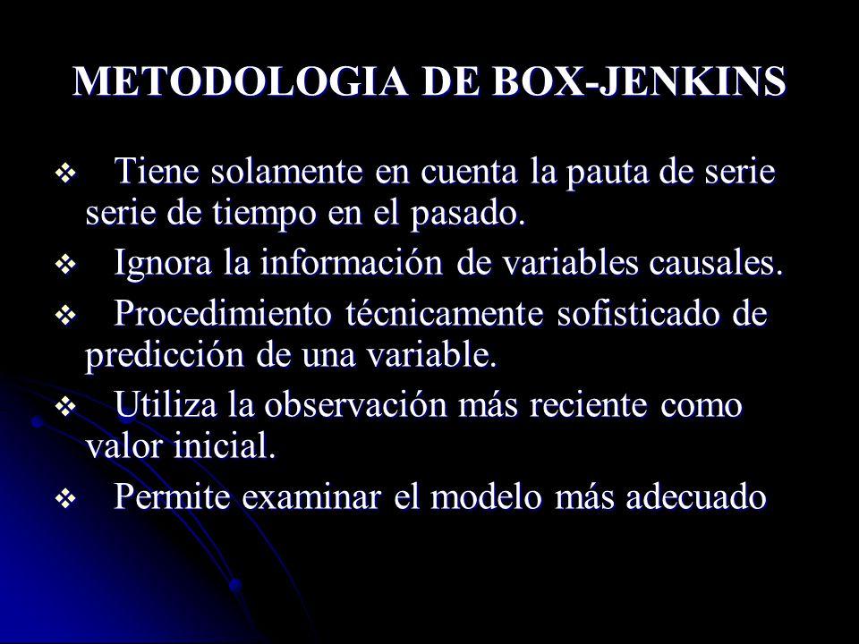 METODOLOGIA DE BOX-JENKINS Tiene solamente en cuenta la pauta de serie serie de tiempo en el pasado. Tiene solamente en cuenta la pauta de serie serie