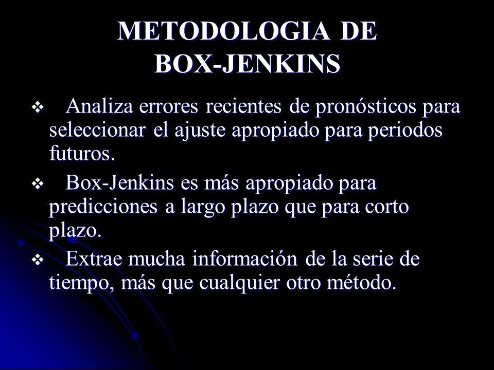 METODOLOGIA DE BOX-JENKINS Analiza errores recientes de pronósticos para seleccionar el ajuste apropiado para periodos futuros. Analiza errores recien