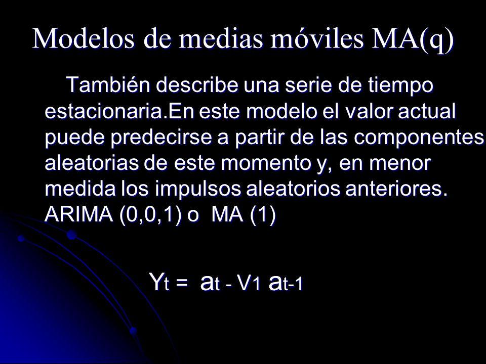 Modelos de medias móviles MA(q) También describe una serie de tiempo estacionaria.En este modelo el valor actual puede predecirse a partir de las comp