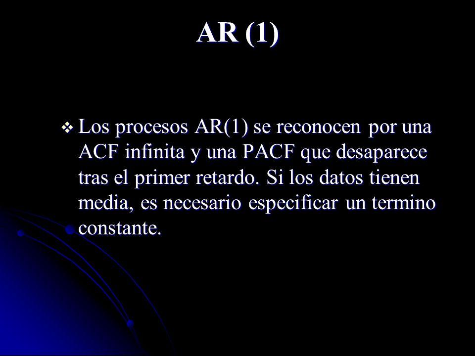 AR (1) Los procesos AR(1) se reconocen por una ACF infinita y una PACF que desaparece tras el primer retardo. Si los datos tienen media, es necesario