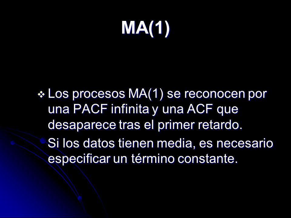 MA(1) MA(1) Los procesos MA(1) se reconocen por una PACF infinita y una ACF que desaparece tras el primer retardo. Los procesos MA(1) se reconocen por