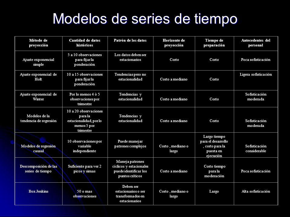 Modelos de series de tiempo Método de proyección Cantidad de datos históricos Patrón de los datosHorizonte de proyección Tiempo de preparación Anteced